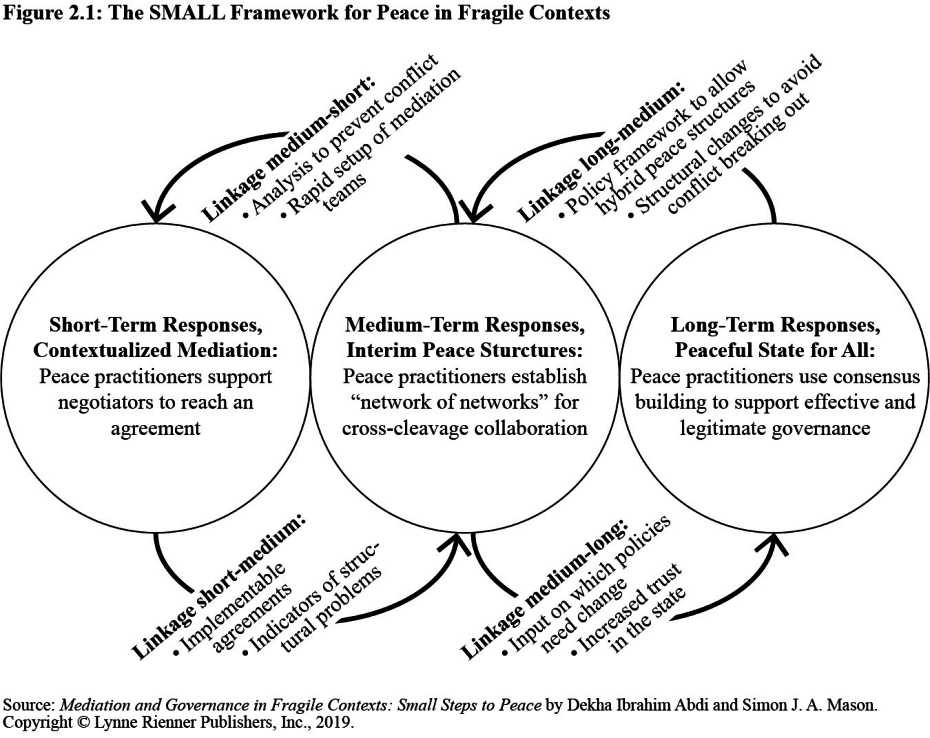 Mediation And Governance In Fragile Contexts Small Steps To Peace